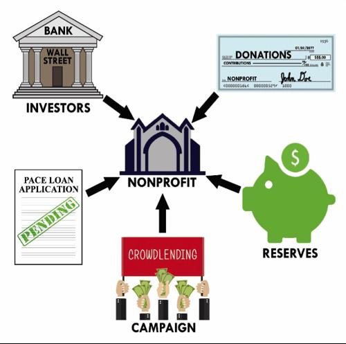 solar_finance_for_non-profits__0